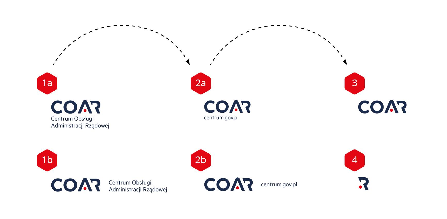 Wersje logo Centrum Obsługi Administracji Rządowej (COAR)